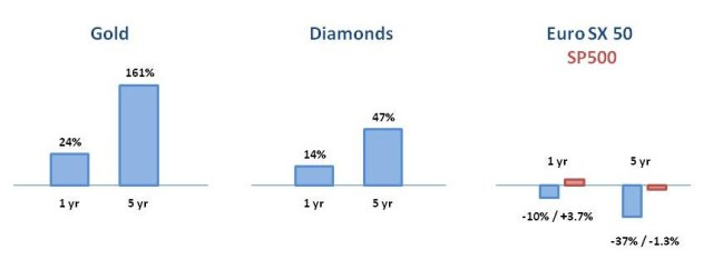 Gold prices, diamond prices, SP 500